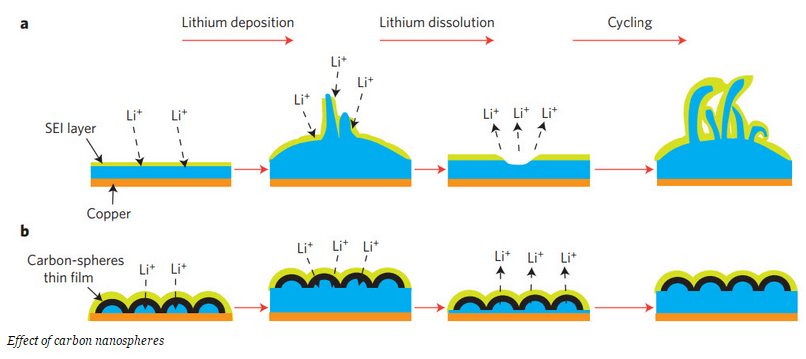 lithium battery tech