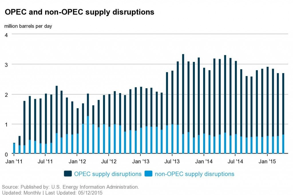 opec and non opec disruptions