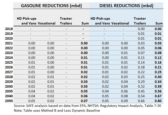 table fuel economy
