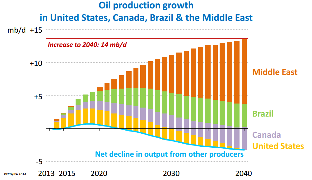 oil production growth iea
