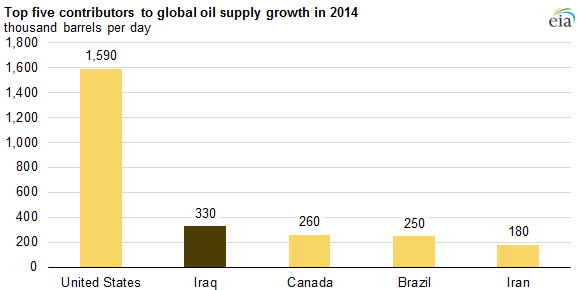 global supply growth