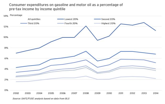 gas spending by quintile 2014