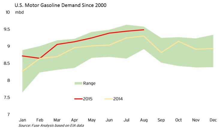 gasoline demand range