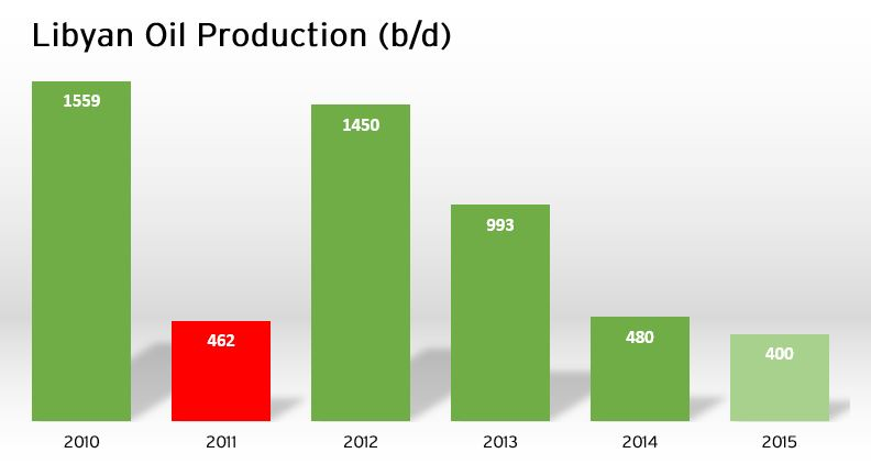 libya oil production reed