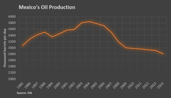 mexico's oil prodcution