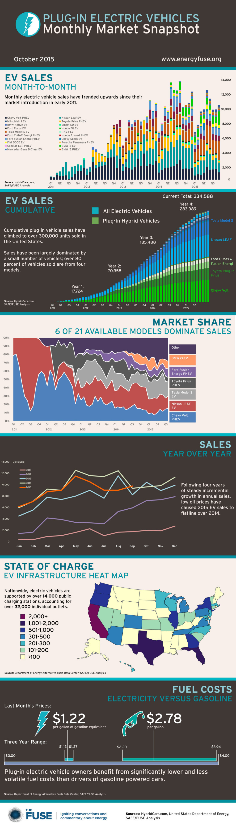 the fuse infographic electric vehicle sales october 2015. Black Bedroom Furniture Sets. Home Design Ideas