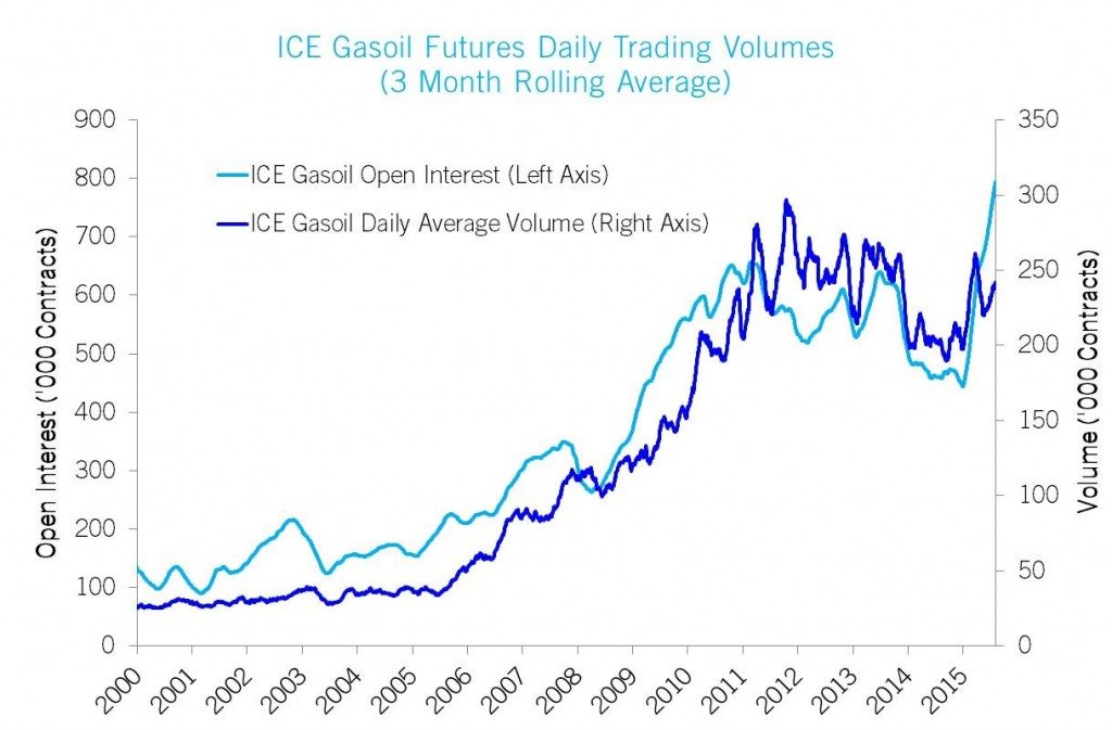 rainfall futures contract