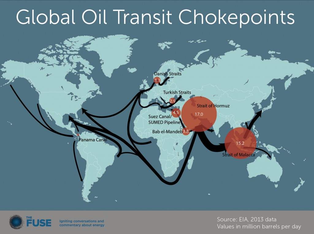 oil transit chokepoints  fuse