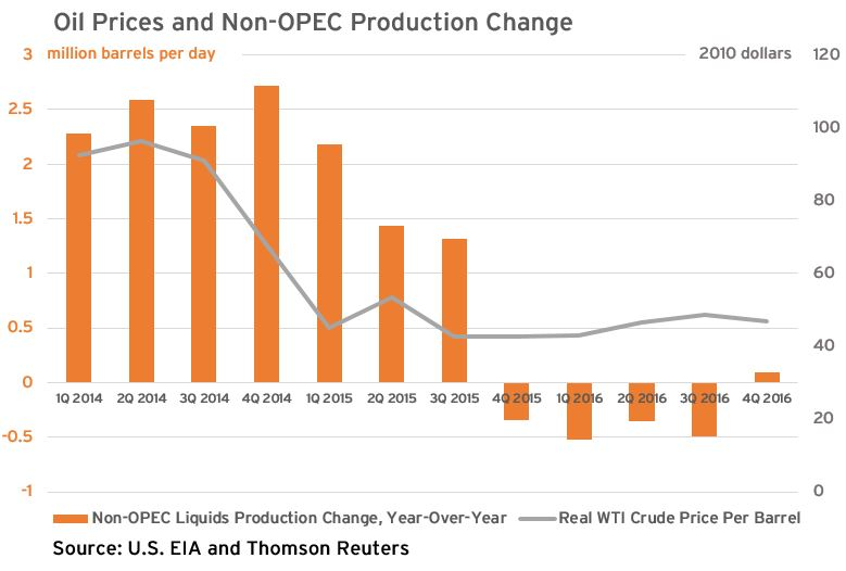 oil prices and production change