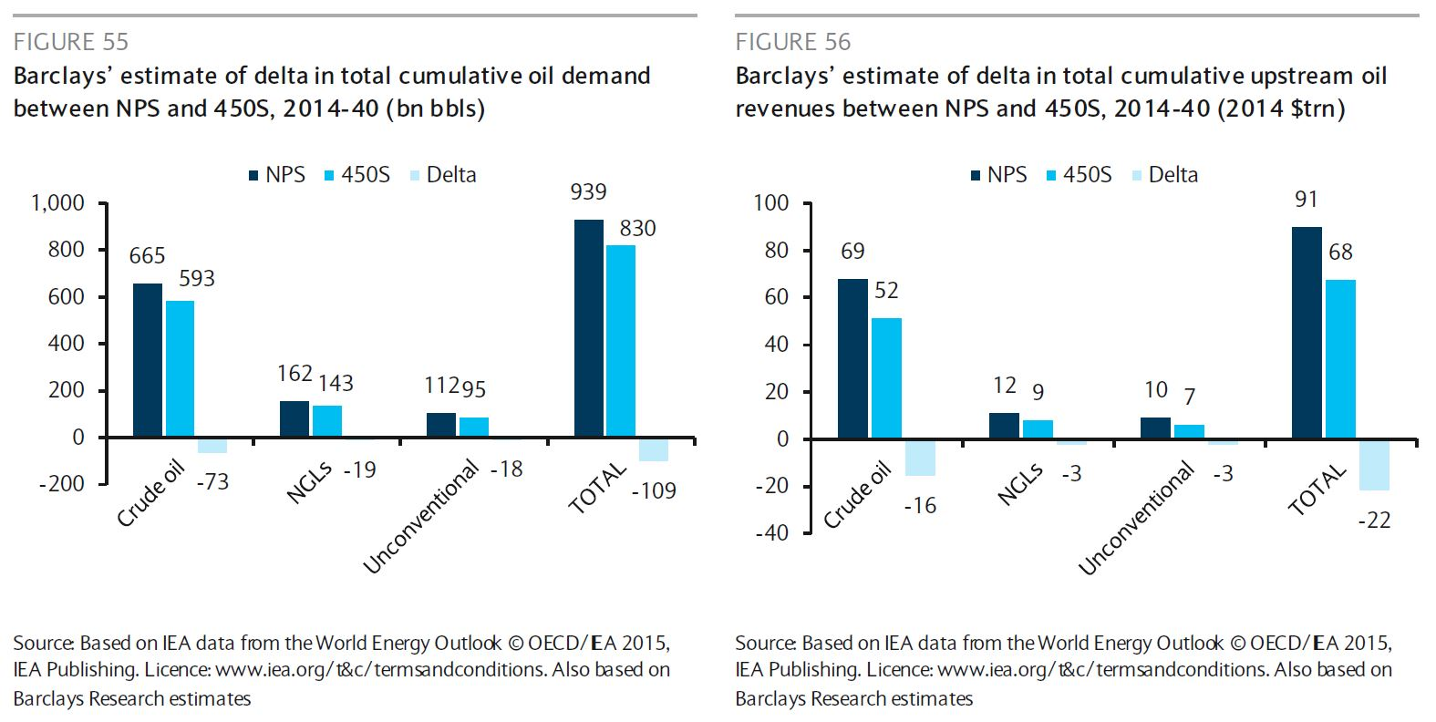 barclays oil and gas