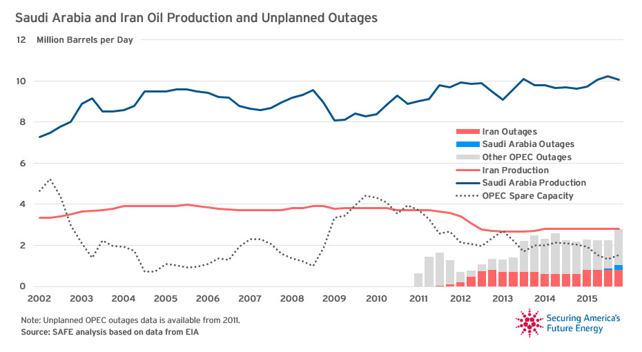 COTW Saudi Arabia and Iran Oil Production and Unplanned Outages