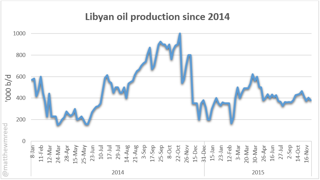 Libyan oil production since 2014