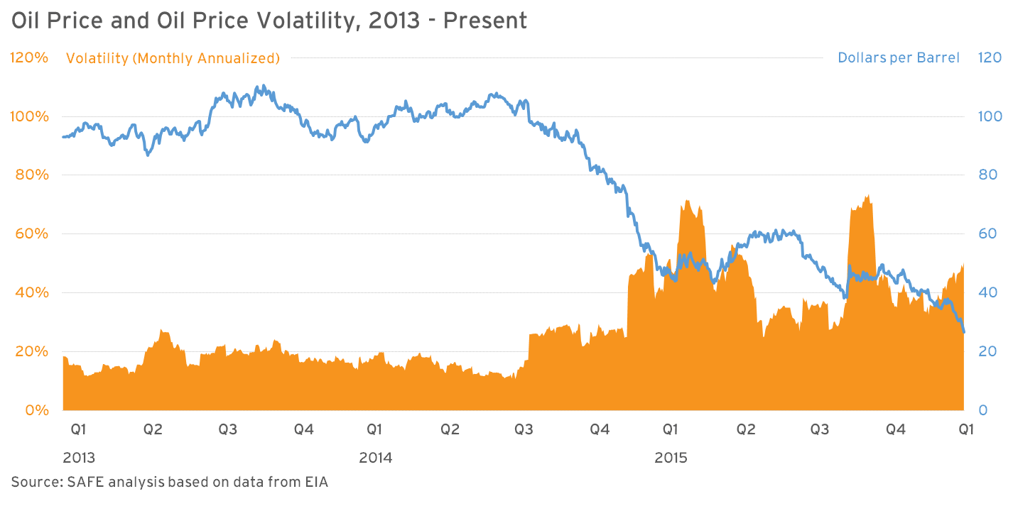 Oil Price and Oil Price Volatility 2013 - Present (002)