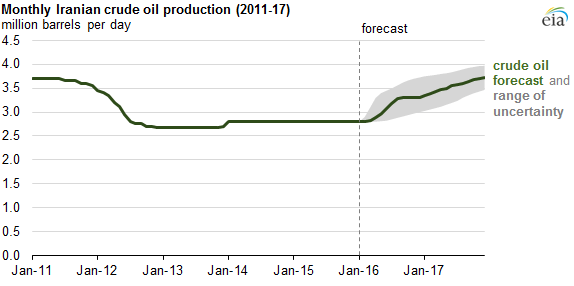 monthly iranian production