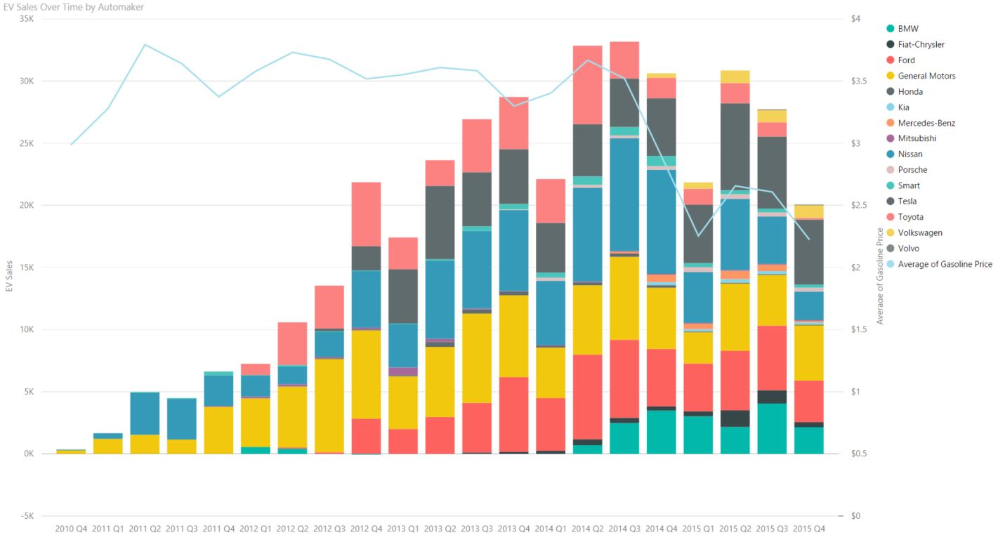 sales by automaker over time