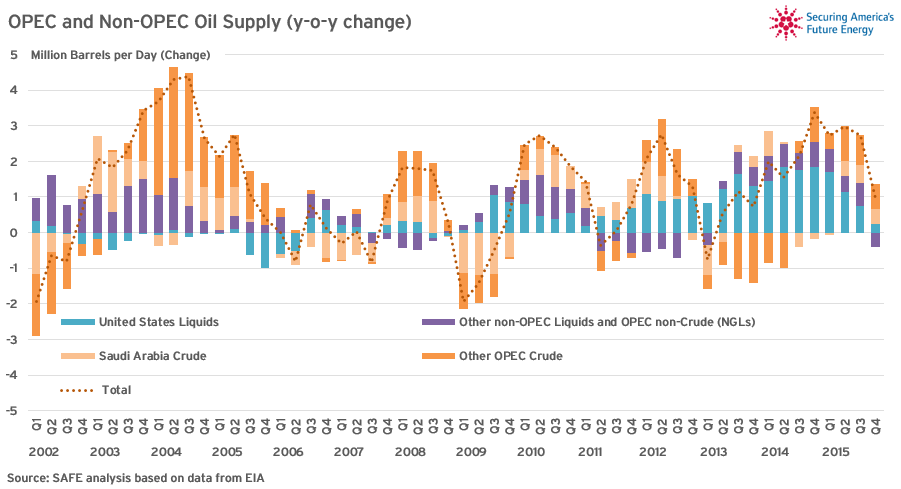 Global Oil Supply - COTW