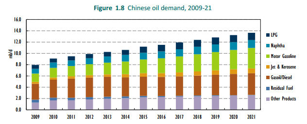 china oil demand