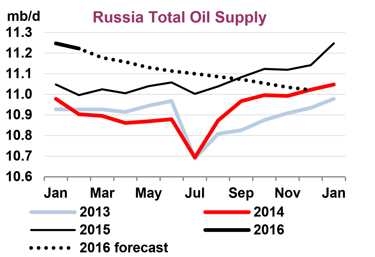 russia total oil supply