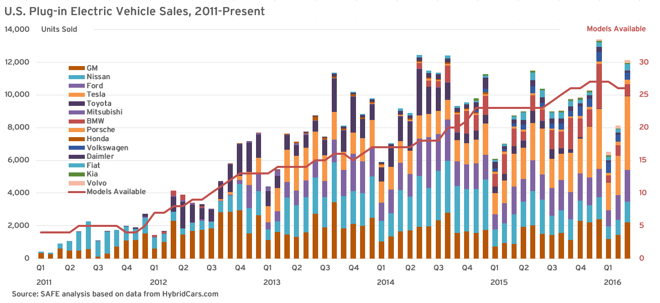 us PEv sales