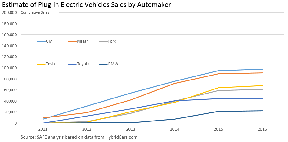 PEV sales by automaker