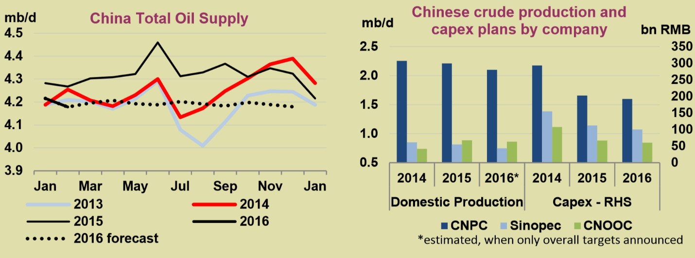china oil supply
