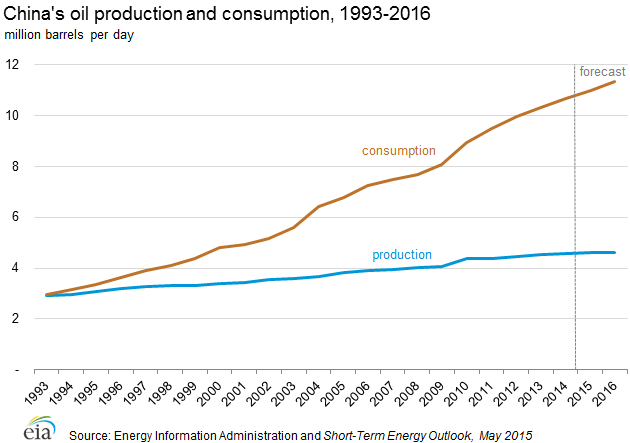 china production consumption