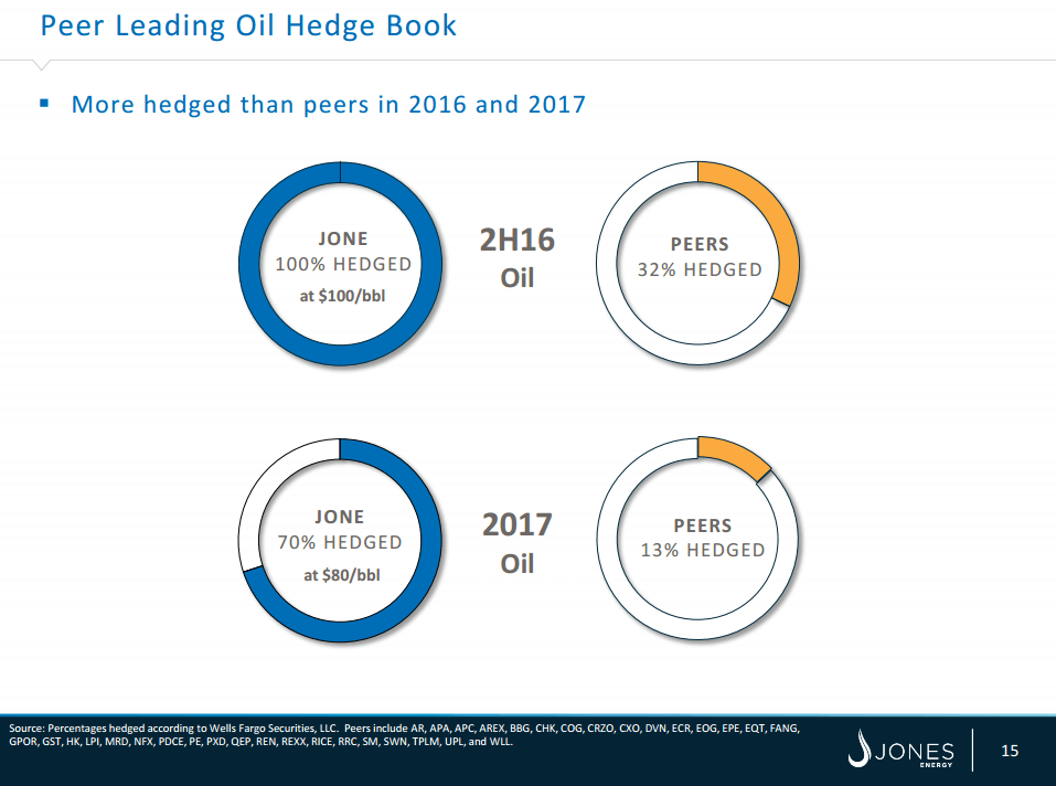 jones energy hedging