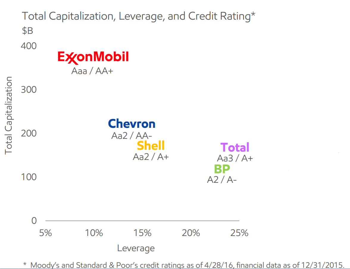 credit ratings and oil major debt