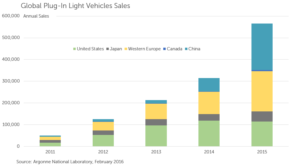 global pev sales