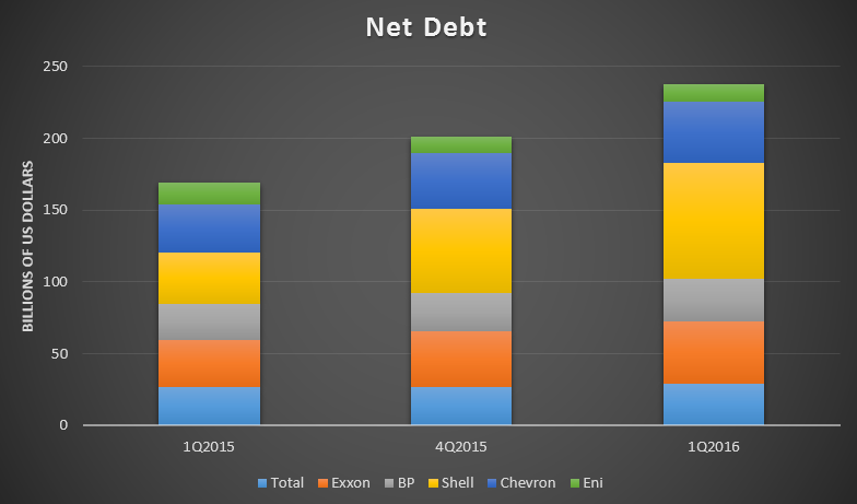 oil major debt 2