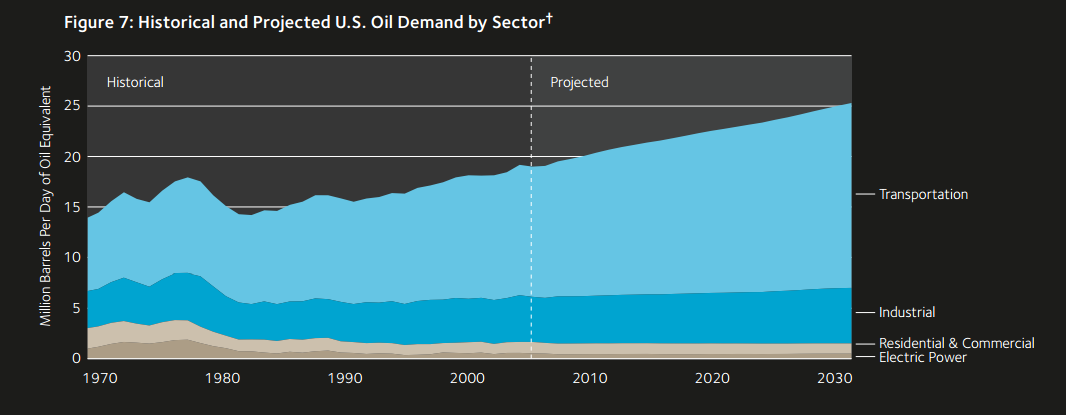 us oil demand 2030
