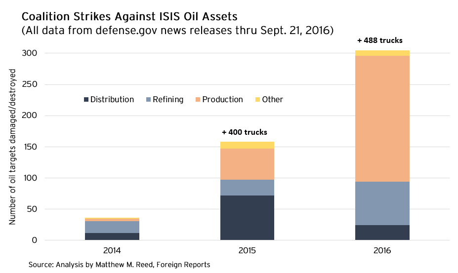 coalition strikes against isis oil assets
