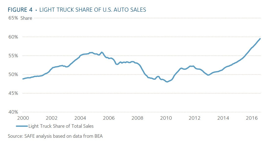 light truck sales