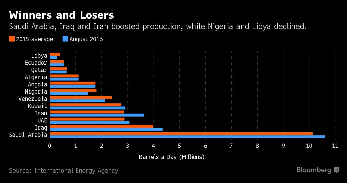 opec production where to freeze