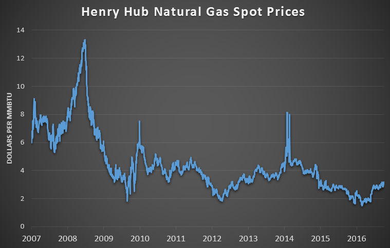 Natural Gas Prices Expected To Rise