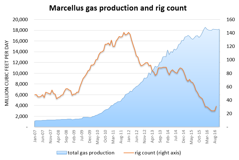 marcellus and rig count