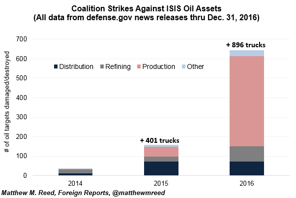 air strikes isis oil
