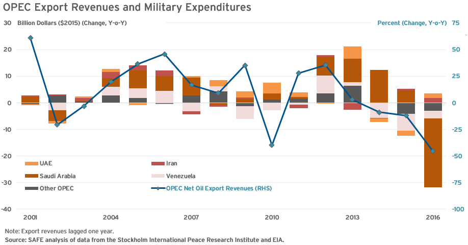 opec export revenues and military expenditures