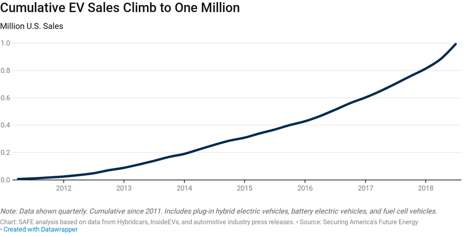The Imminent Of One Millionth Ev Is A Significant Milestone That Brings U S Step Closer To Reducing Our Transportation Systems Outsized